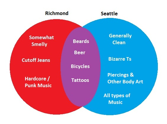 hipsters  u2013 a venn diagram  u2013 pacific northwest