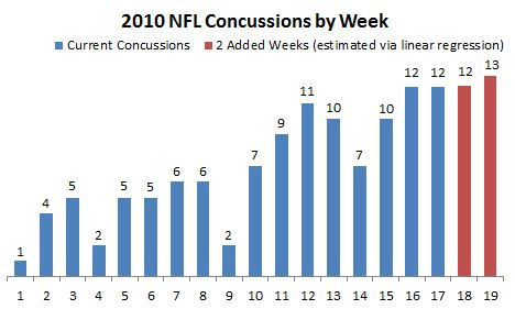 nfl head injury articles