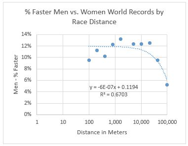 Men vs women world records by race distance 2