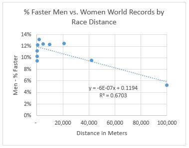 Men vs women world records by race distance - linear scale