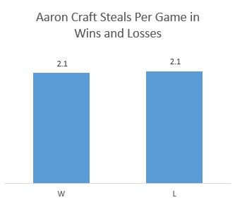 Aaron Craft Defense