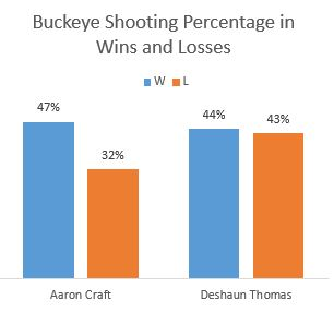 Aaron Craft Deshaun Thomas