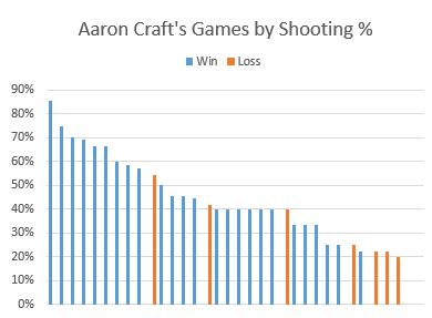 Aaron Craft Offense by Game