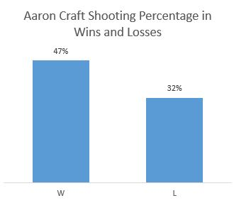 Aaron Craft Offense