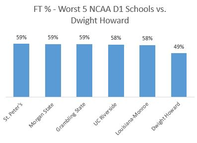Dwight Howard 1
