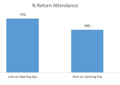 win loss attendance mlb